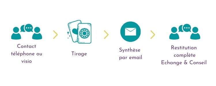 processus consultation Tarologue